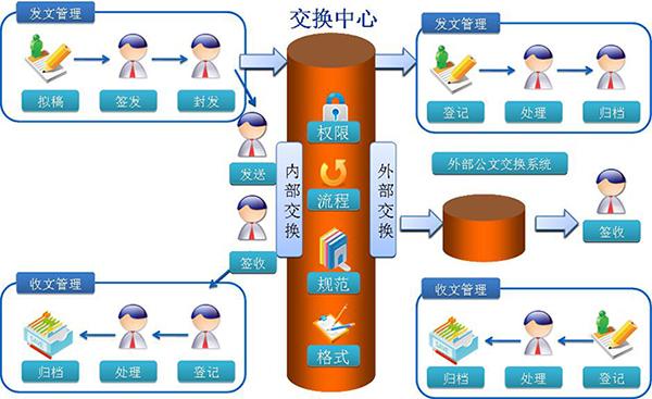 南昌雷火电竞2公司-政府机构OA系统解决方案