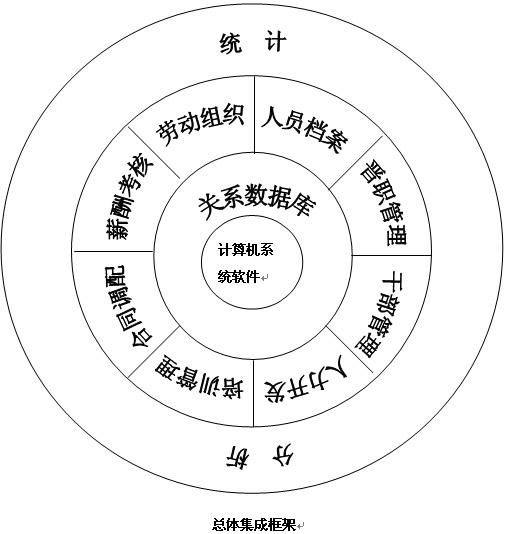 南昌雷火电竞2公司之人力资源信息管理系统解决方案